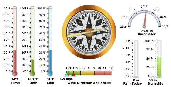 Weather Instrument Panel